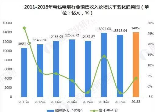2018年电线电缆行业现状与2019年前景分析